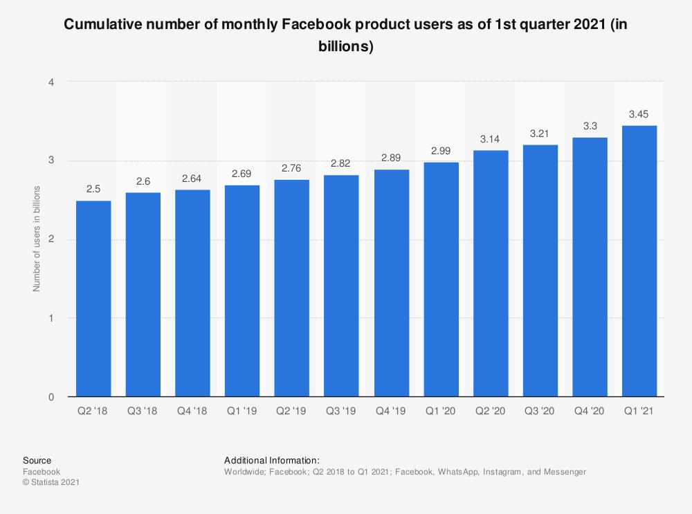 انتشار الفيس بوك في العالم العربي