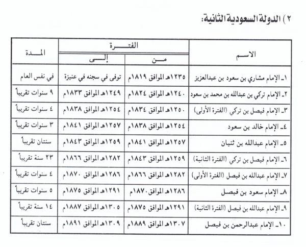 أئمة الدولة السعودية الثانية : ( عدد حكام الدولة السعودية الثانية )